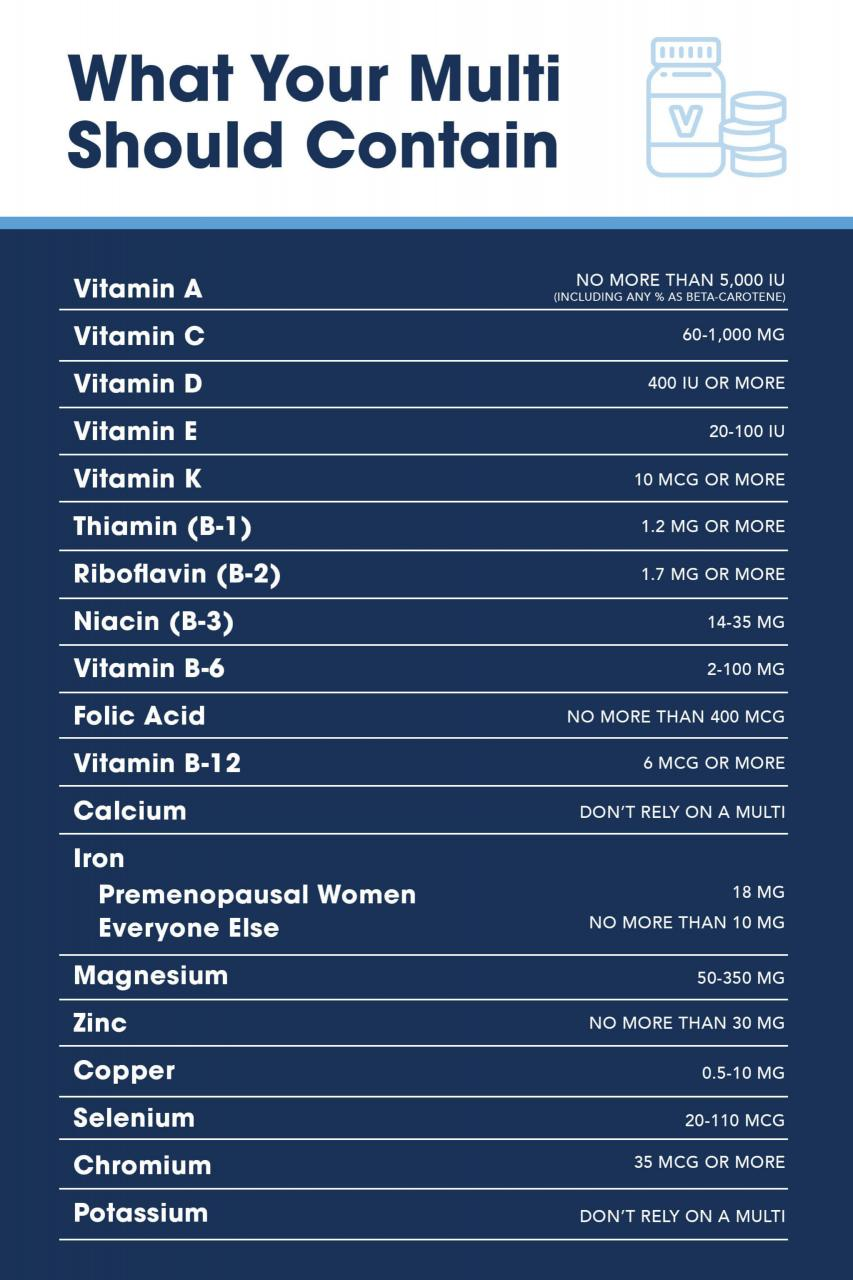 making sense of multivitamins infographic